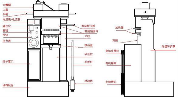 电器控制部分:小型香油机由电机,电压表,温控调节表,压力表,电源等